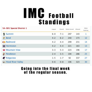 imc-football-standings-final-week